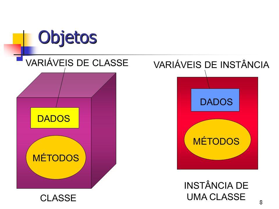 Objetos VARIÁVEIS DE CLASSE VARIÁVEIS DE INSTÂNCIA DADOS DADOS MÉTODOS