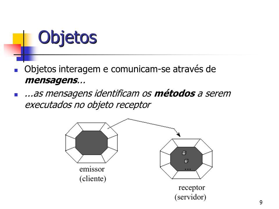 Objetos Objetos interagem e comunicam-se através de mensagens...