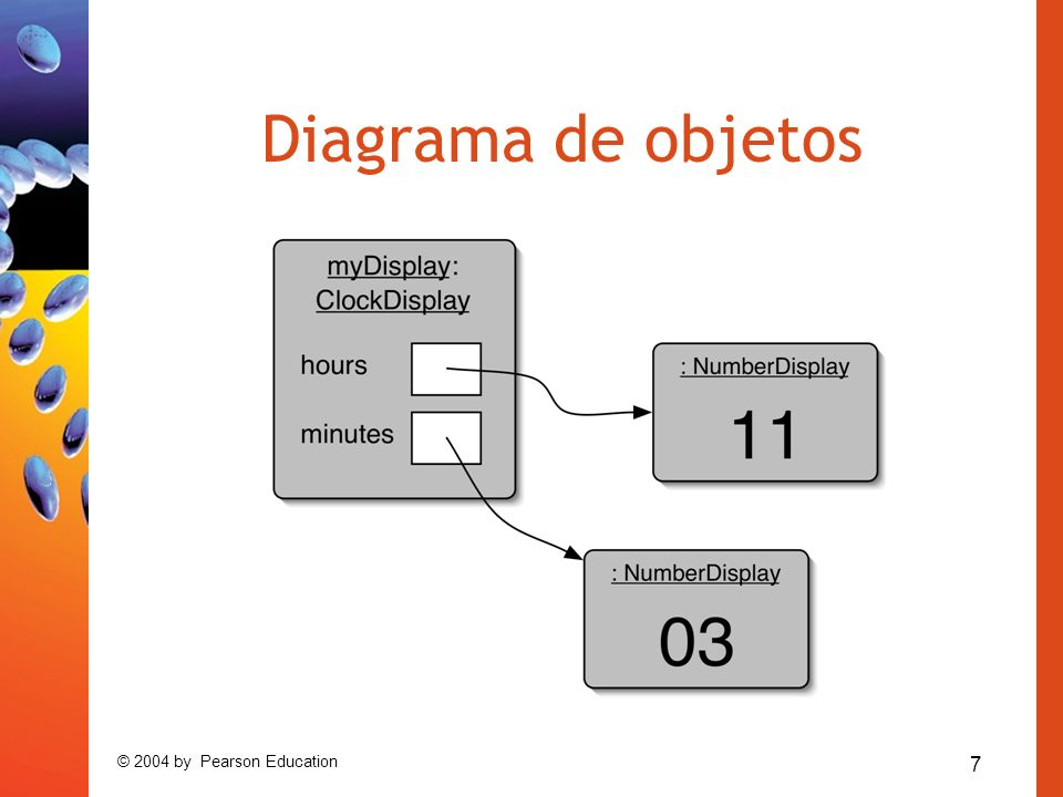 Diagrama de objetos © 2004 by Pearson Education