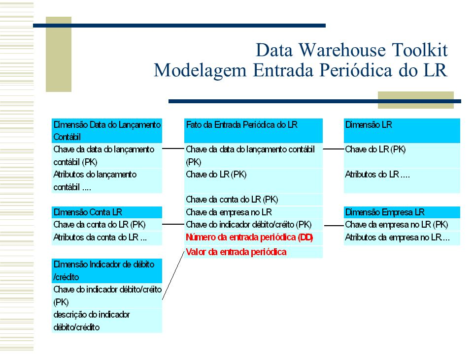 Data Warehouse Toolkit Modelagem Entrada Periódica do LR