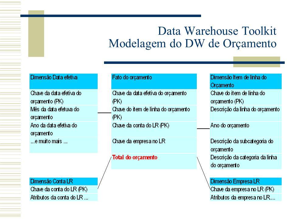 Data Warehouse Toolkit Modelagem do DW de Orçamento