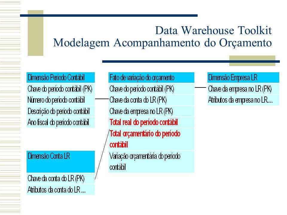 Data Warehouse Toolkit Modelagem Acompanhamento do Orçamento