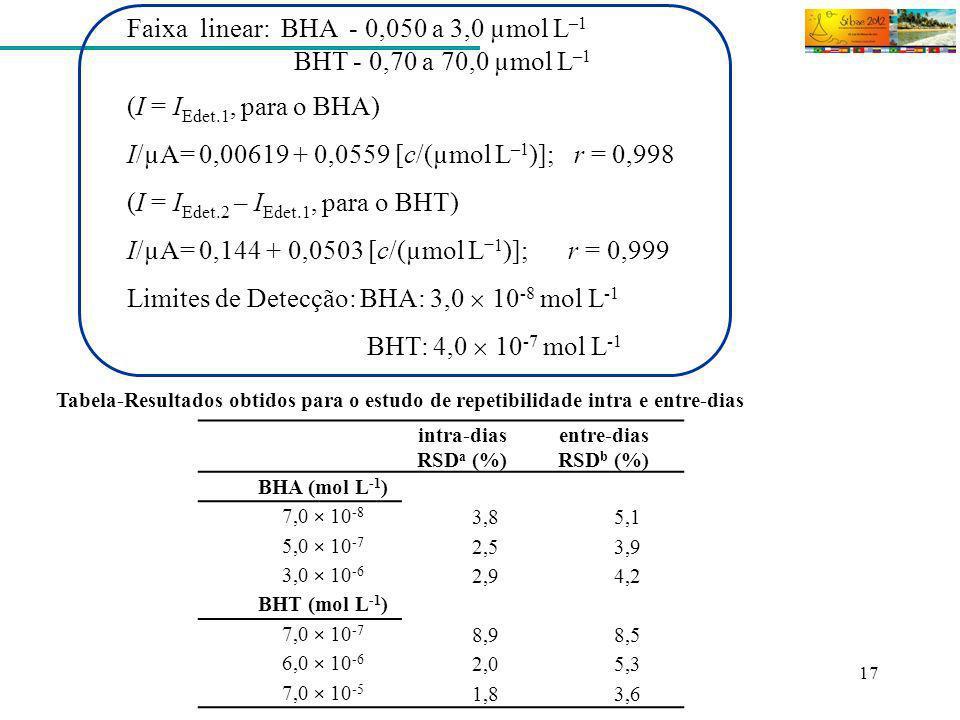 Faixa linear: BHA - 0,050 a 3,0 µmol L–1 BHT - 0,70 a 70,0 µmol L–1