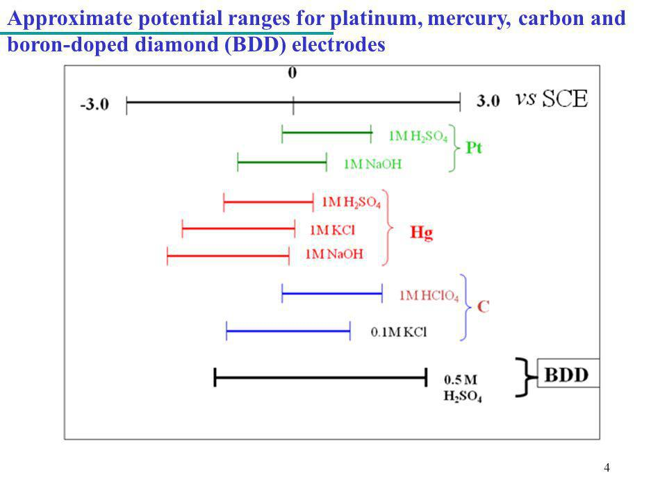 Approximate potential ranges for platinum, mercury, carbon and boron-doped diamond (BDD) electrodes