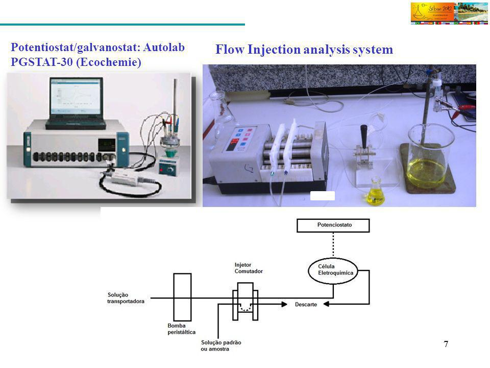 Flow Injection analysis system
