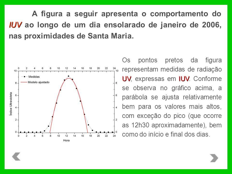 A figura a seguir apresenta o comportamento do IUV ao longo de um dia ensolarado de janeiro de 2006, nas proximidades de Santa Maria.