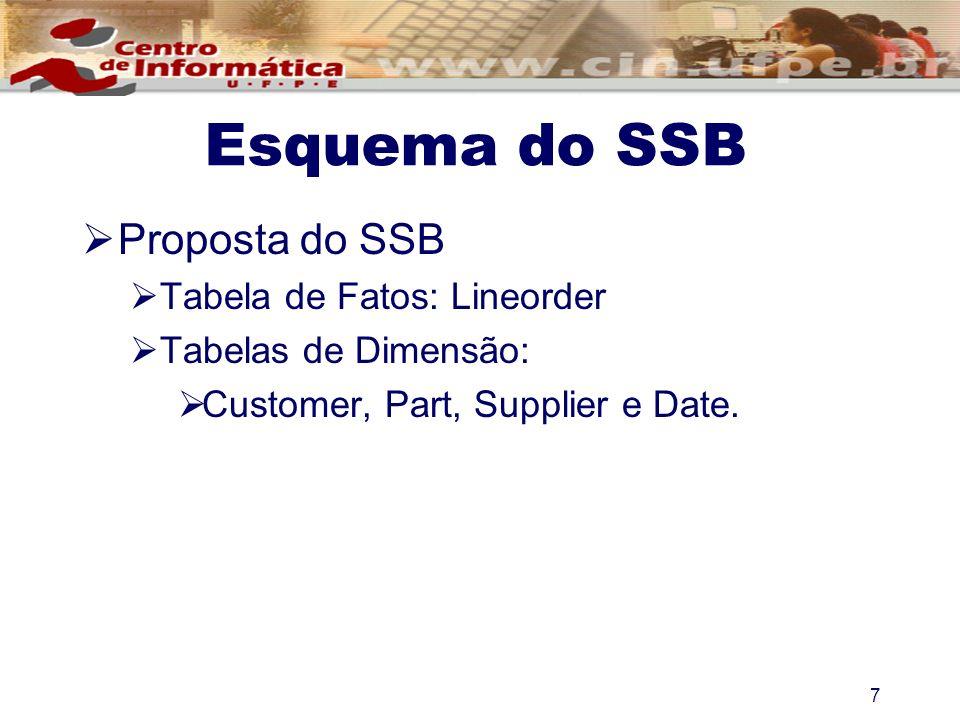 Esquema do SSB Proposta do SSB Tabela de Fatos: Lineorder