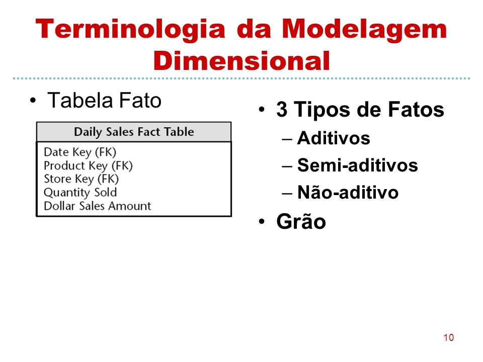 Terminologia da Modelagem Dimensional