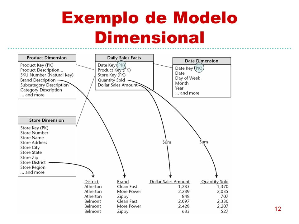 Exemplo de Modelo Dimensional