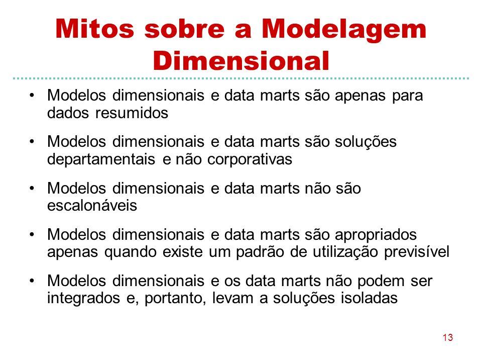 Mitos sobre a Modelagem Dimensional