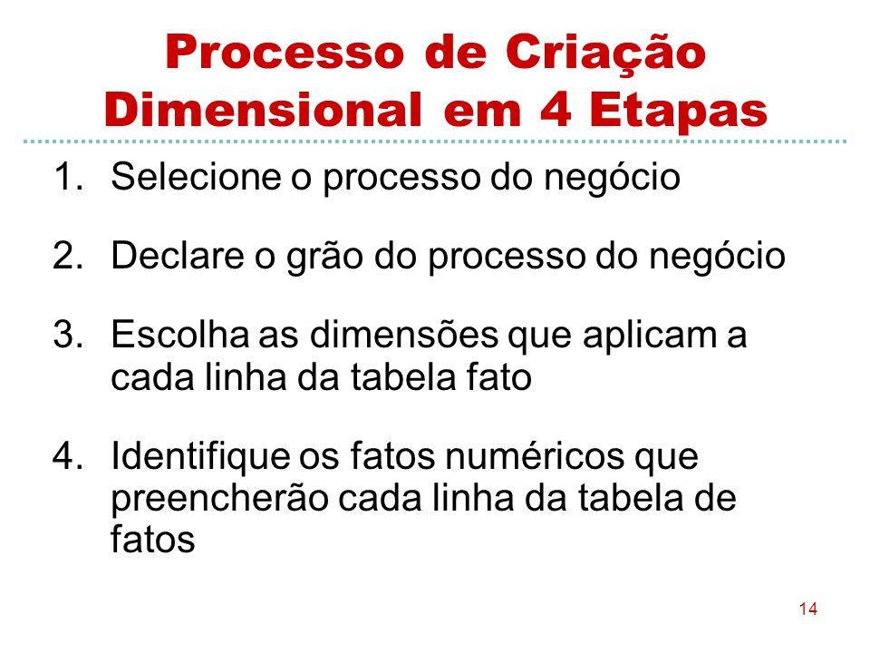 Processo de Criação Dimensional em 4 Etapas
