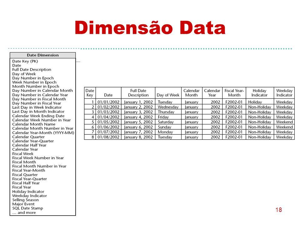 Dimensão Data
