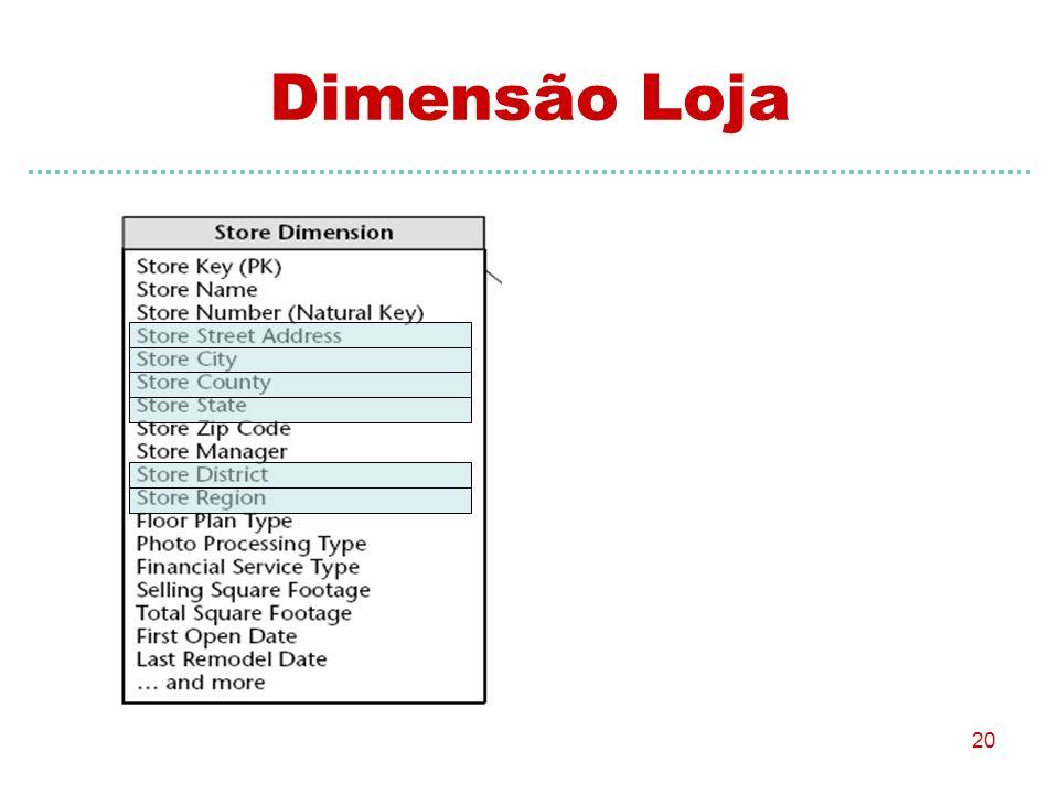 Dimensão Loja