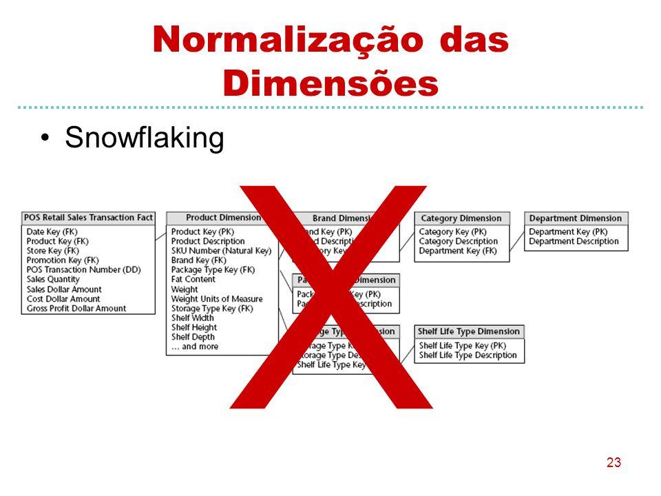 Normalização das Dimensões