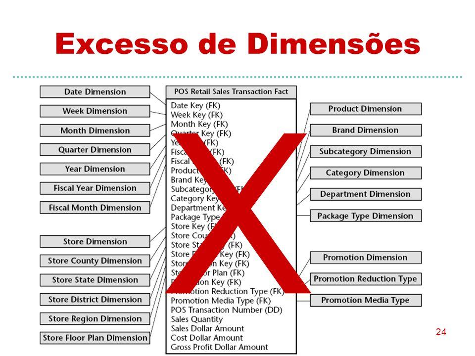 Excesso de Dimensões X