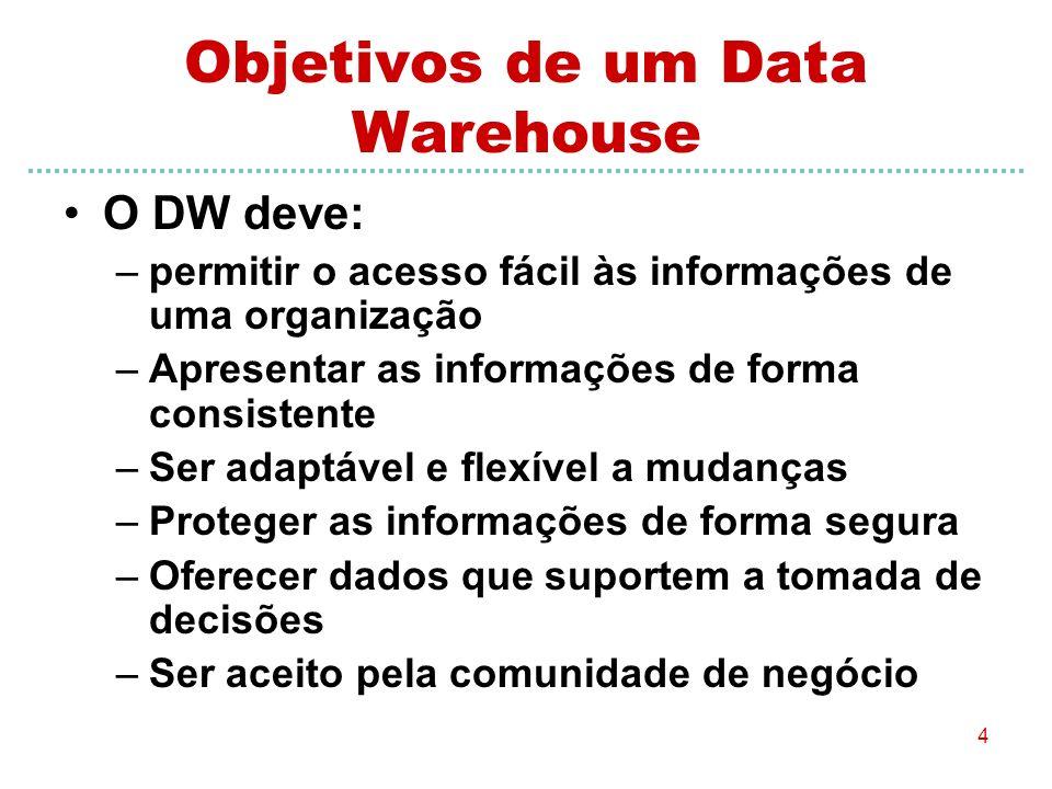 Objetivos de um Data Warehouse