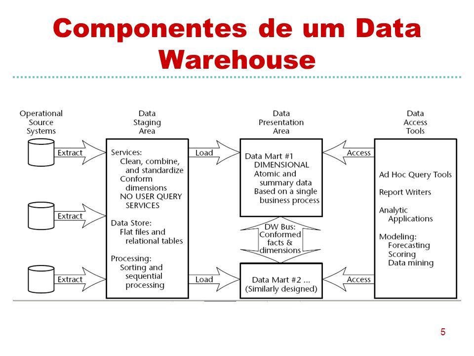 Componentes de um Data Warehouse