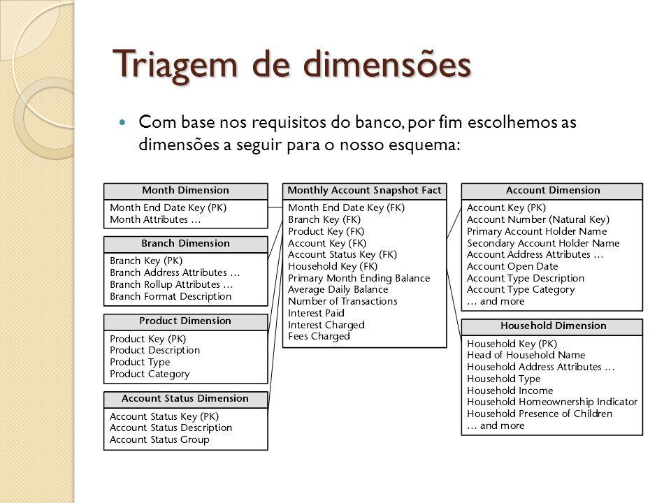 Triagem de dimensões Com base nos requisitos do banco, por fim escolhemos as dimensões a seguir para o nosso esquema: