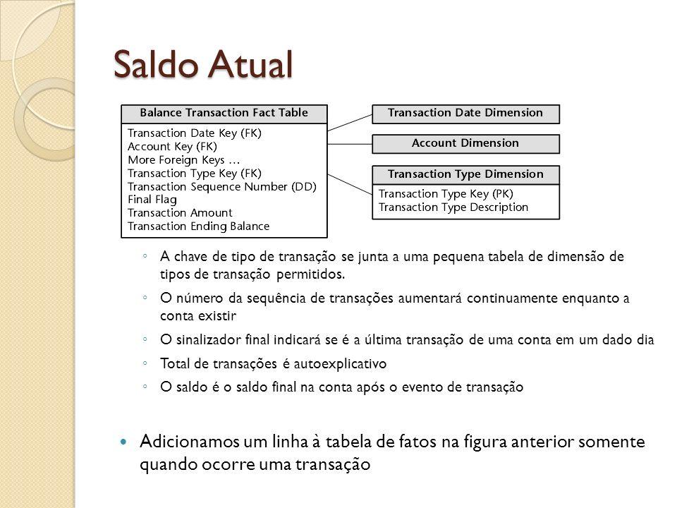 Saldo Atual A chave de tipo de transação se junta a uma pequena tabela de dimensão de tipos de transação permitidos.