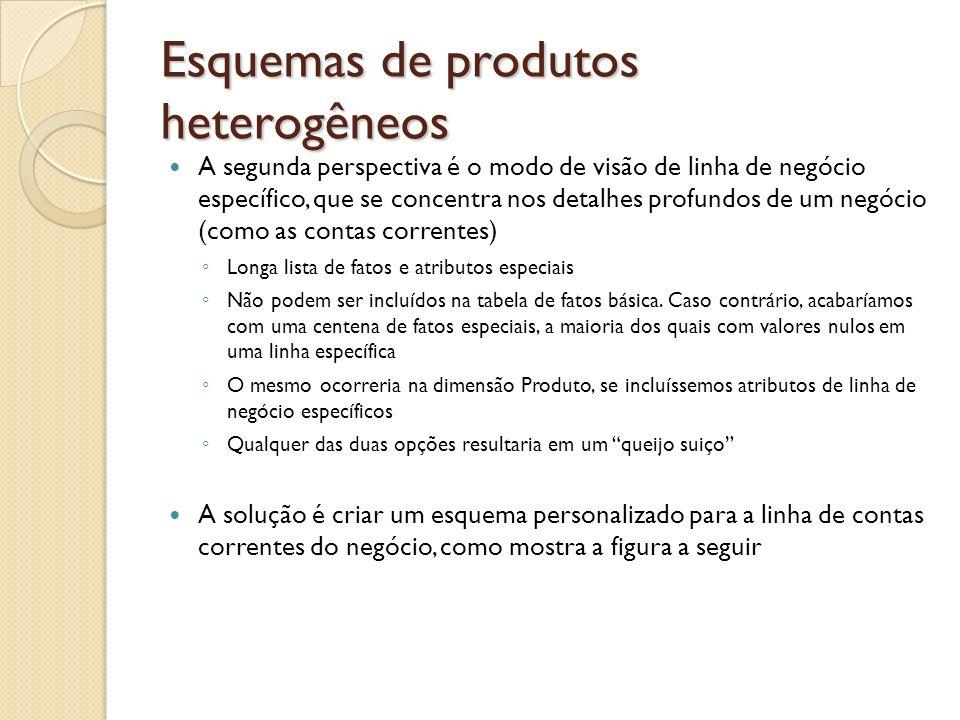 Esquemas de produtos heterogêneos