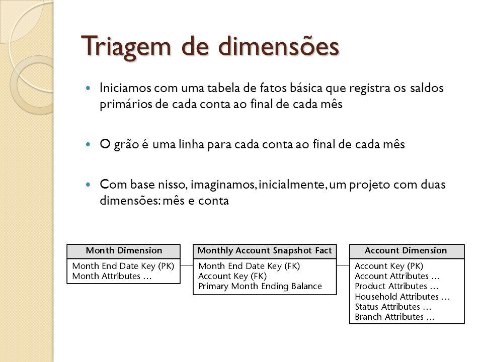 Triagem de dimensões Iniciamos com uma tabela de fatos básica que registra os saldos primários de cada conta ao final de cada mês.