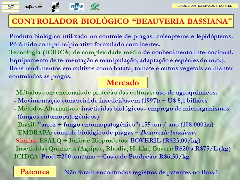 Mercado CONTROLADOR BIOLÓGICO BEAUVERIA BASSIANA Patentes