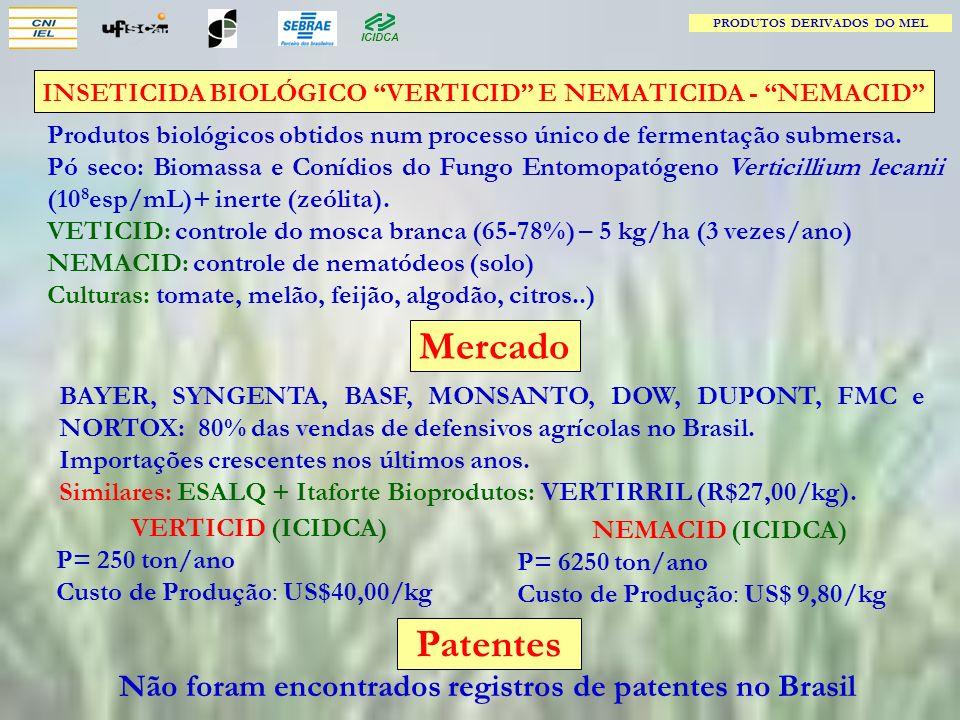 Mercado Patentes Não foram encontrados registros de patentes no Brasil