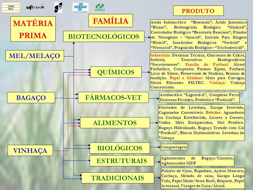 FAMÍLIA MATÉRIA PRIMA BIOTECNOLÓGICOS MEL/MELAÇO QUÍMICOS BAGAÇO