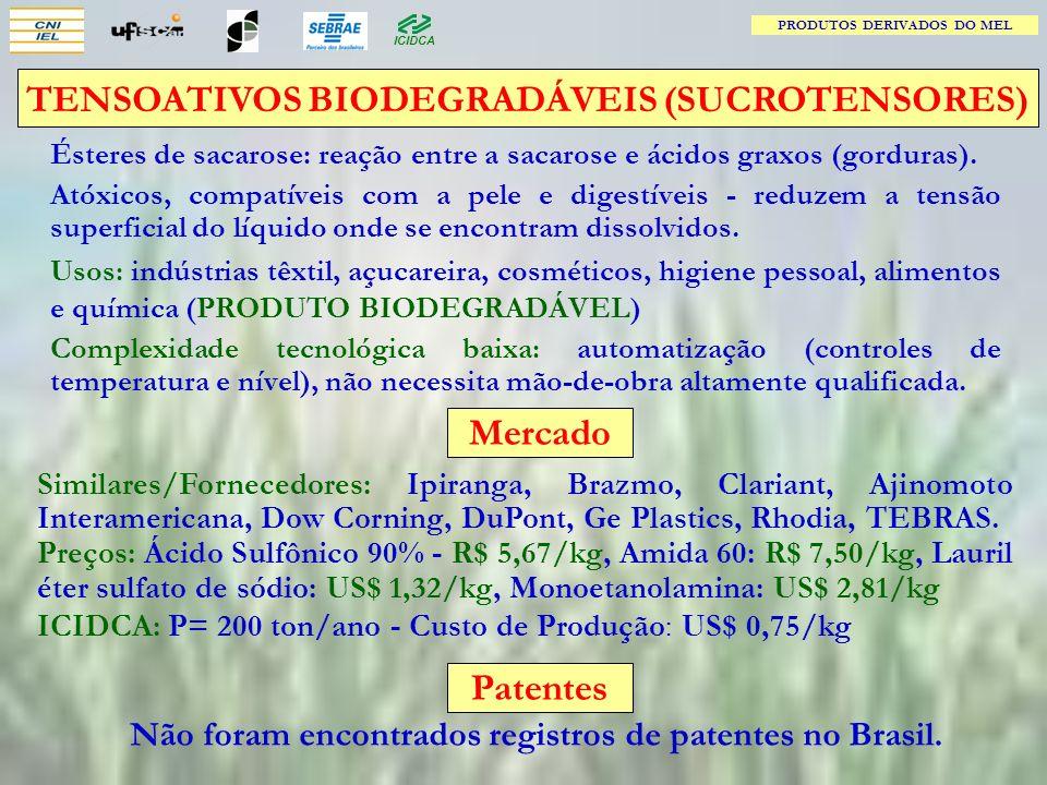 TENSOATIVOS BIODEGRADÁVEIS (SUCROTENSORES) Mercado Patentes