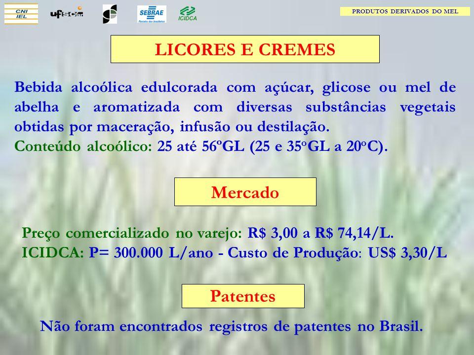 LICORES E CREMES Mercado Patentes