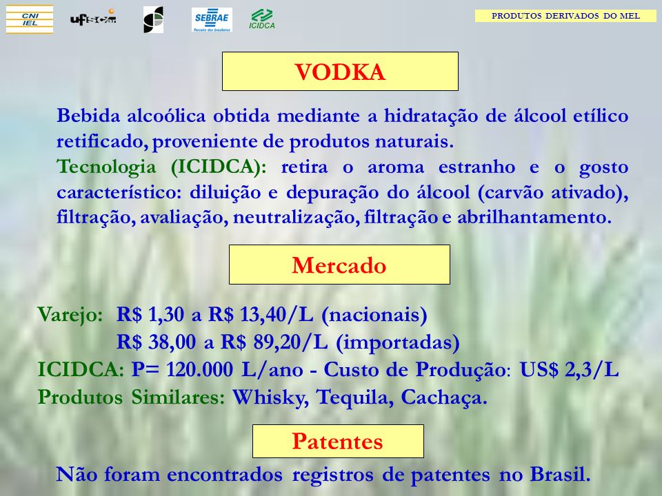 VODKA Mercado Patentes