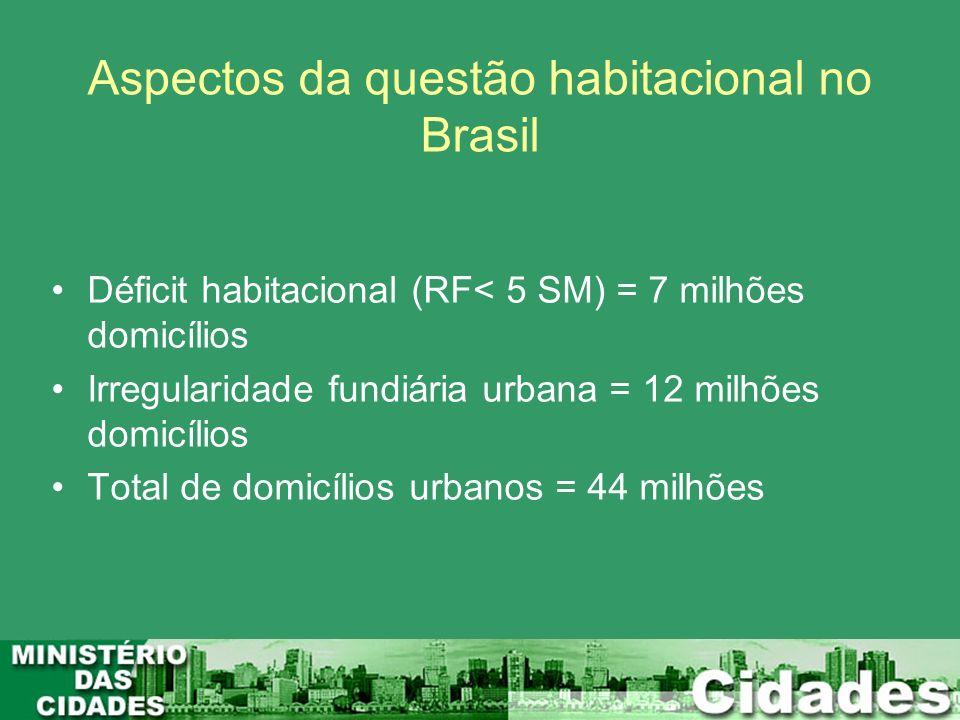 Aspectos da questão habitacional no Brasil