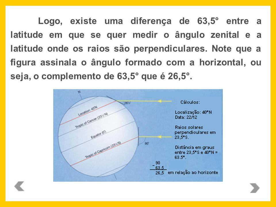 Logo, existe uma diferença de 63,5° entre a latitude em que se quer medir o ângulo zenital e a latitude onde os raios são perpendiculares.