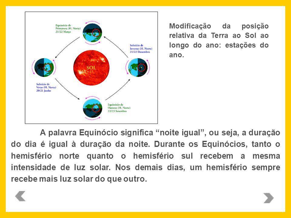 Modificação da posição relativa da Terra ao Sol ao longo do ano: estações do ano.