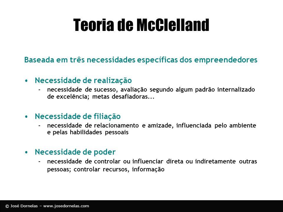 Teoria de McClelland Baseada em três necessidades específicas dos empreendedores. Necessidade de realização.