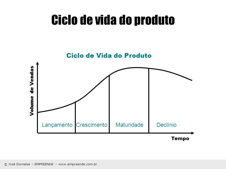Ciclo de vida do produto