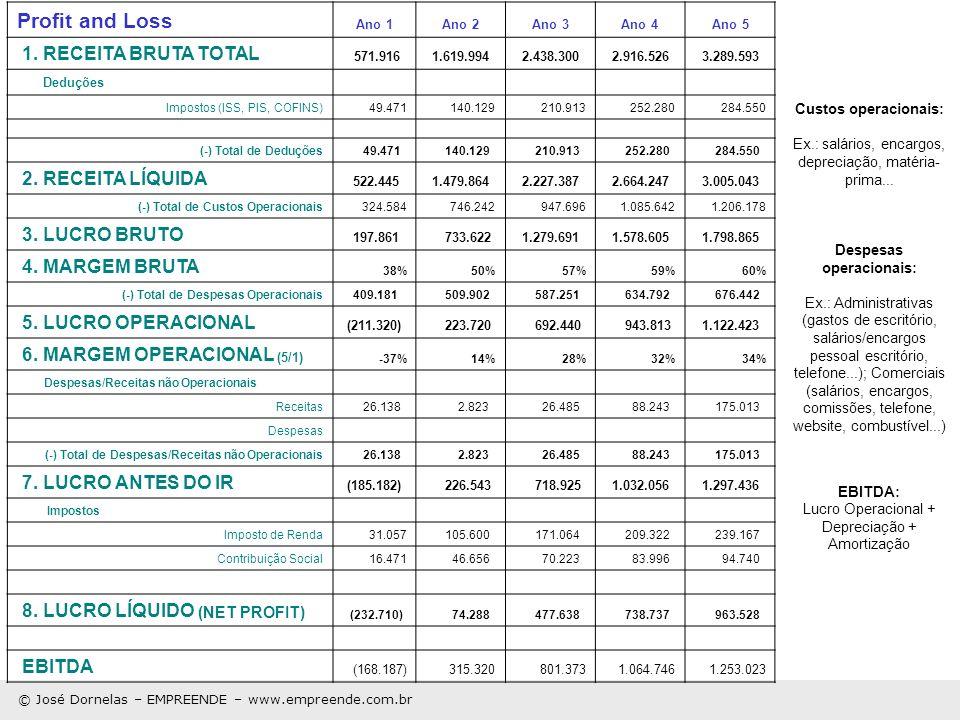 Despesas operacionais: