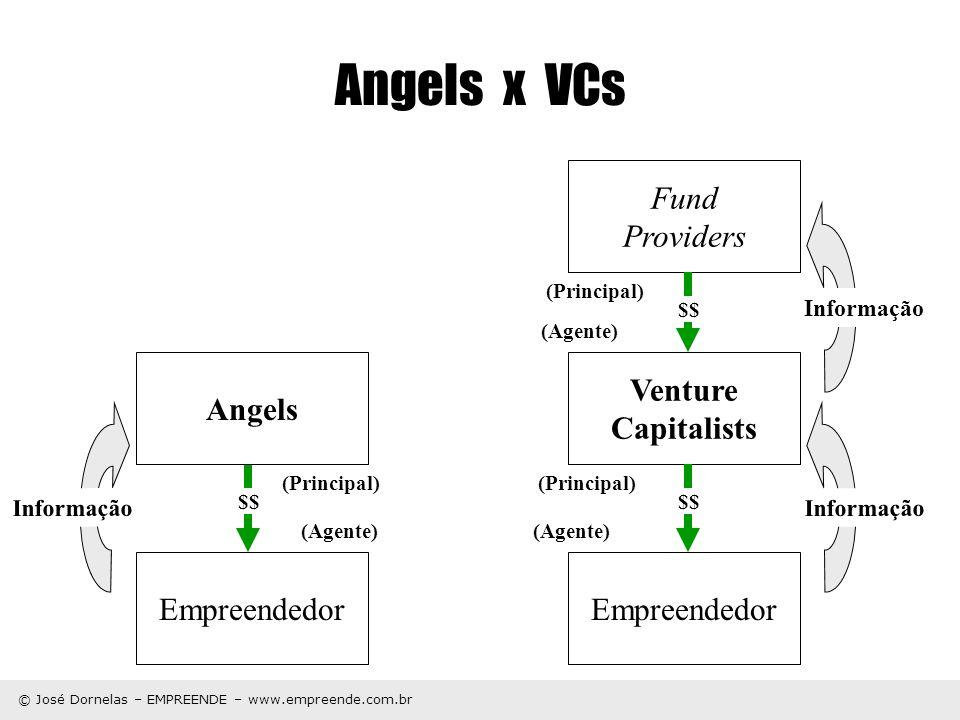 Angels x VCs Fund Providers Angels Venture Capitalists Empreendedor