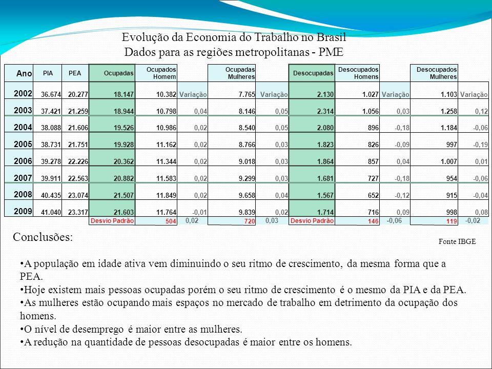 Evolução da Economia do Trabalho no Brasil