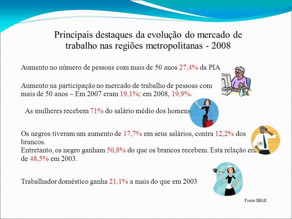 Principais destaques da evolução do mercado de trabalho nas regiões metropolitanas - 2008
