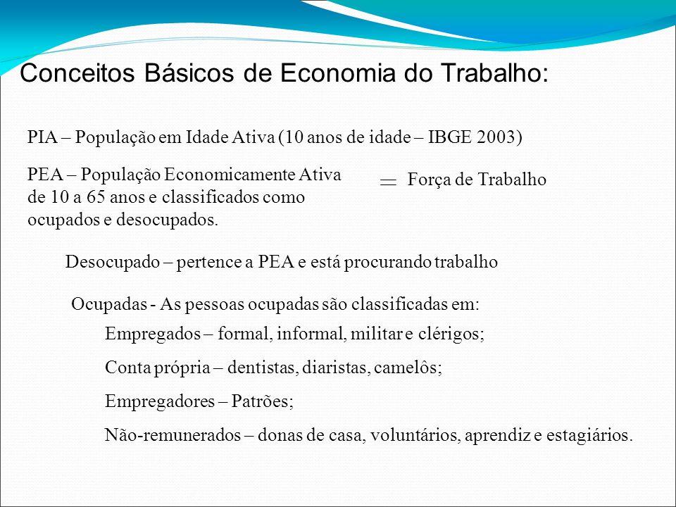 Conceitos Básicos de Economia do Trabalho: