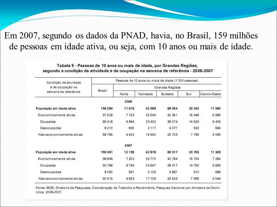 Em 2007, segundo os dados da PNAD, havia, no Brasil, 159 milhões de pessoas em idade ativa, ou seja, com 10 anos ou mais de idade.