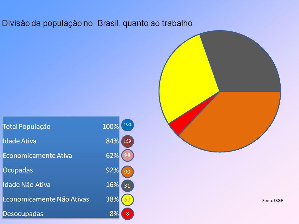 Divisão da população no Brasil, quanto ao trabalho