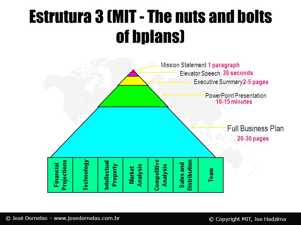 Estrutura 3 (MIT - The nuts and bolts of bplans)
