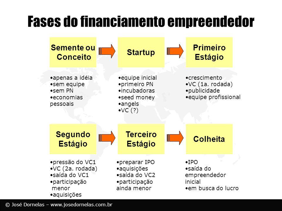 Fases do financiamento empreendedor