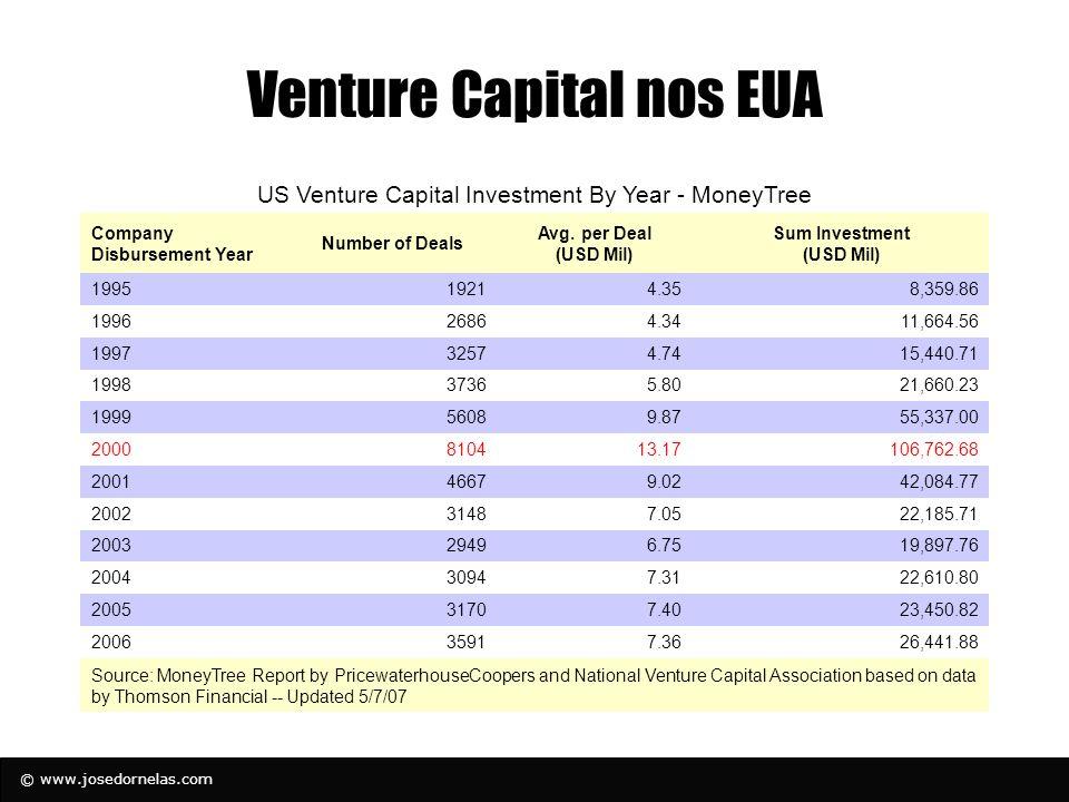 Venture Capital nos EUA