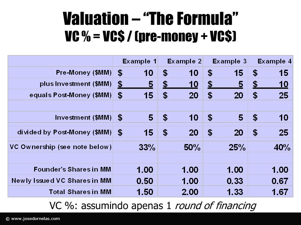 Valuation – The Formula VC % = VC$ / (pre-money + VC$)