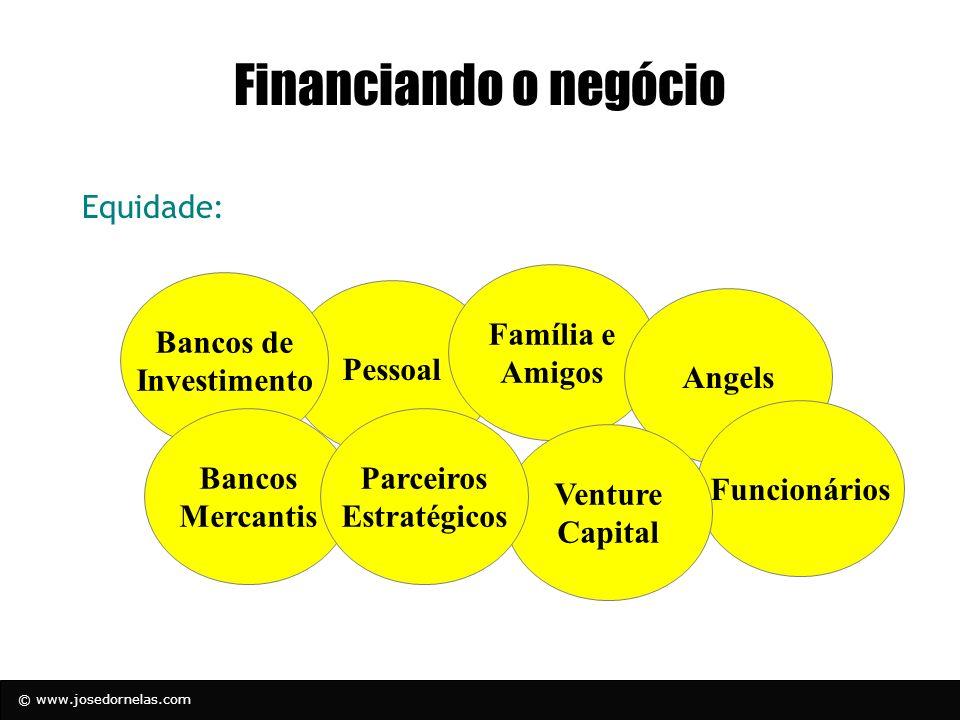 Financiando o negócio Equidade: Família e Amigos Bancos de