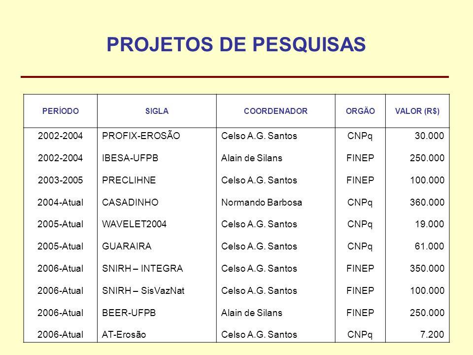 PROJETOS DE PESQUISAS 2002-2004 2003-2005 2004-Atual 2005-Atual