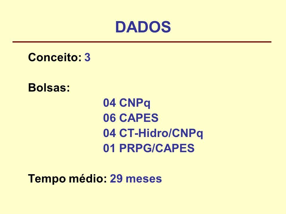 DADOS Conceito: 3 Bolsas: 04 CNPq 06 CAPES 04 CT-Hidro/CNPq